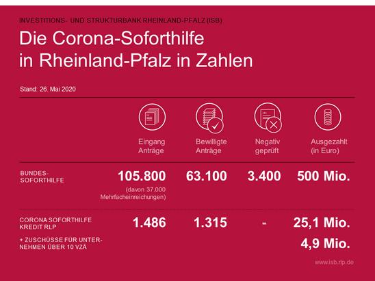 Corona Aktuelle Zahlen Rlp